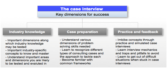 McKinsey Case Interview